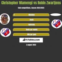 Christopher Mamengi vs Robin Zwartjens h2h player stats