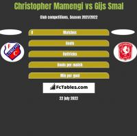 Christopher Mamengi vs Gijs Smal h2h player stats