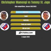Christopher Mamengi vs Tommy St. Jago h2h player stats