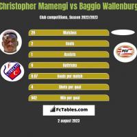 Christopher Mamengi vs Baggio Wallenburg h2h player stats