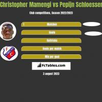 Christopher Mamengi vs Pepijn Schloesser h2h player stats