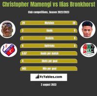 Christopher Mamengi vs Ilias Bronkhorst h2h player stats