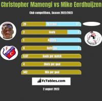 Christopher Mamengi vs Mike Eerdhuijzen h2h player stats