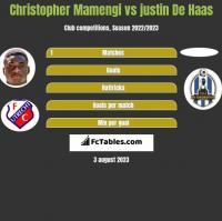 Christopher Mamengi vs justin De Haas h2h player stats