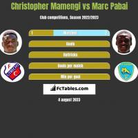 Christopher Mamengi vs Marc Pabai h2h player stats