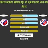 Christopher Mamengi vs Djevencio van der Kust h2h player stats