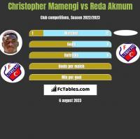 Christopher Mamengi vs Reda Akmum h2h player stats