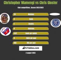 Christopher Mamengi vs Chris Gloster h2h player stats