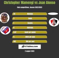 Christopher Mamengi vs Juan Alonso h2h player stats