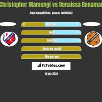 Christopher Mamengi vs Benaissa Benamar h2h player stats
