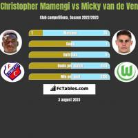 Christopher Mamengi vs Micky van de Ven h2h player stats