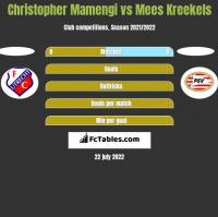 Christopher Mamengi vs Mees Kreekels h2h player stats