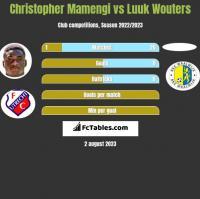 Christopher Mamengi vs Luuk Wouters h2h player stats