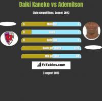 Daiki Kaneko vs Ademilson h2h player stats