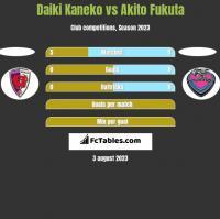 Daiki Kaneko vs Akito Fukuta h2h player stats