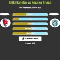 Daiki Kaneko vs Kosuke Onose h2h player stats