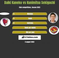 Daiki Kaneko vs Kunimitsu Sekiguchi h2h player stats