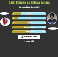 Daiki Kaneko vs Shinya Yajima h2h player stats