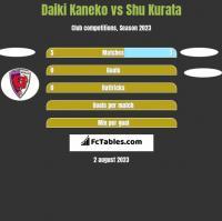 Daiki Kaneko vs Shu Kurata h2h player stats