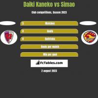 Daiki Kaneko vs Simao h2h player stats