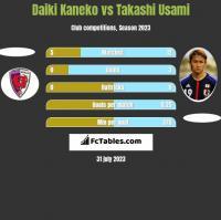 Daiki Kaneko vs Takashi Usami h2h player stats