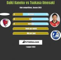 Daiki Kaneko vs Tsukasa Umesaki h2h player stats