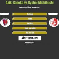 Daiki Kaneko vs Ryohei Michibuchi h2h player stats