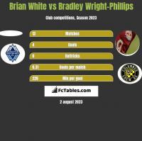 Brian White vs Bradley Wright-Phillips h2h player stats