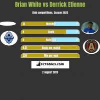 Brian White vs Derrick Etienne h2h player stats