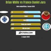 Brian White vs Franco Daniel Jara h2h player stats