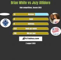 Brian White vs Jozy Altidore h2h player stats