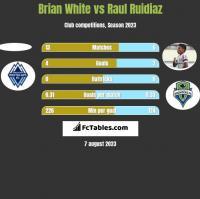 Brian White vs Raul Ruidiaz h2h player stats