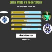 Brian White vs Robert Beric h2h player stats