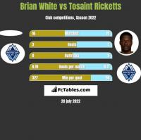 Brian White vs Tosaint Ricketts h2h player stats