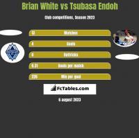 Brian White vs Tsubasa Endoh h2h player stats