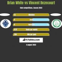 Brian White vs Vincent Bezecourt h2h player stats