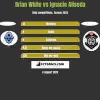 Brian White vs Ignacio Aliseda h2h player stats