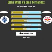 Brian White vs Omir Fernandez h2h player stats