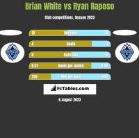 Brian White vs Ryan Raposo h2h player stats
