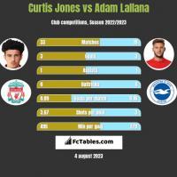 Curtis Jones vs Adam Lallana h2h player stats