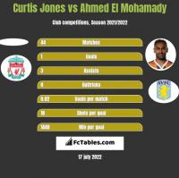 Curtis Jones vs Ahmed El Mohamady h2h player stats