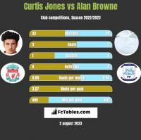 Curtis Jones vs Alan Browne h2h player stats