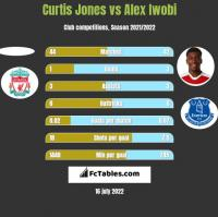 Curtis Jones vs Alex Iwobi h2h player stats