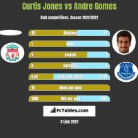 Curtis Jones vs Andre Gomes h2h player stats