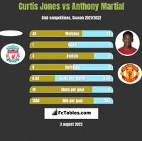 Curtis Jones vs Anthony Martial h2h player stats