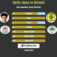 Curtis Jones vs Bernard h2h player stats