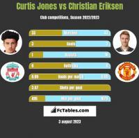 Curtis Jones vs Christian Eriksen h2h player stats