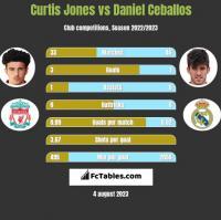 Curtis Jones vs Daniel Ceballos h2h player stats