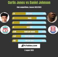 Curtis Jones vs Daniel Johnson h2h player stats