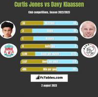 Curtis Jones vs Davy Klaassen h2h player stats